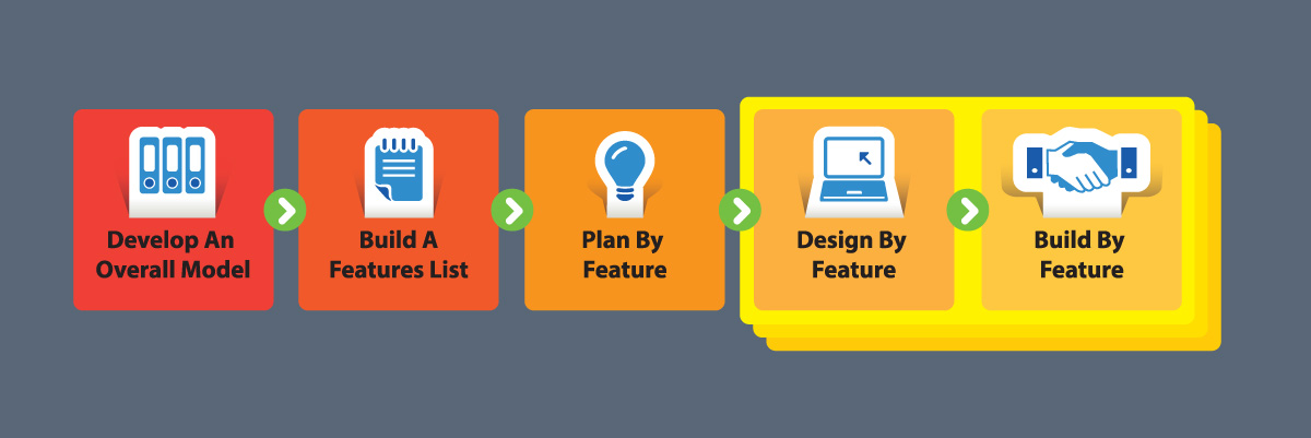 feature driven development Objective the fdd tools project aims to produce an open source, cross-platform toolkit supporting the feature driven development methodology.